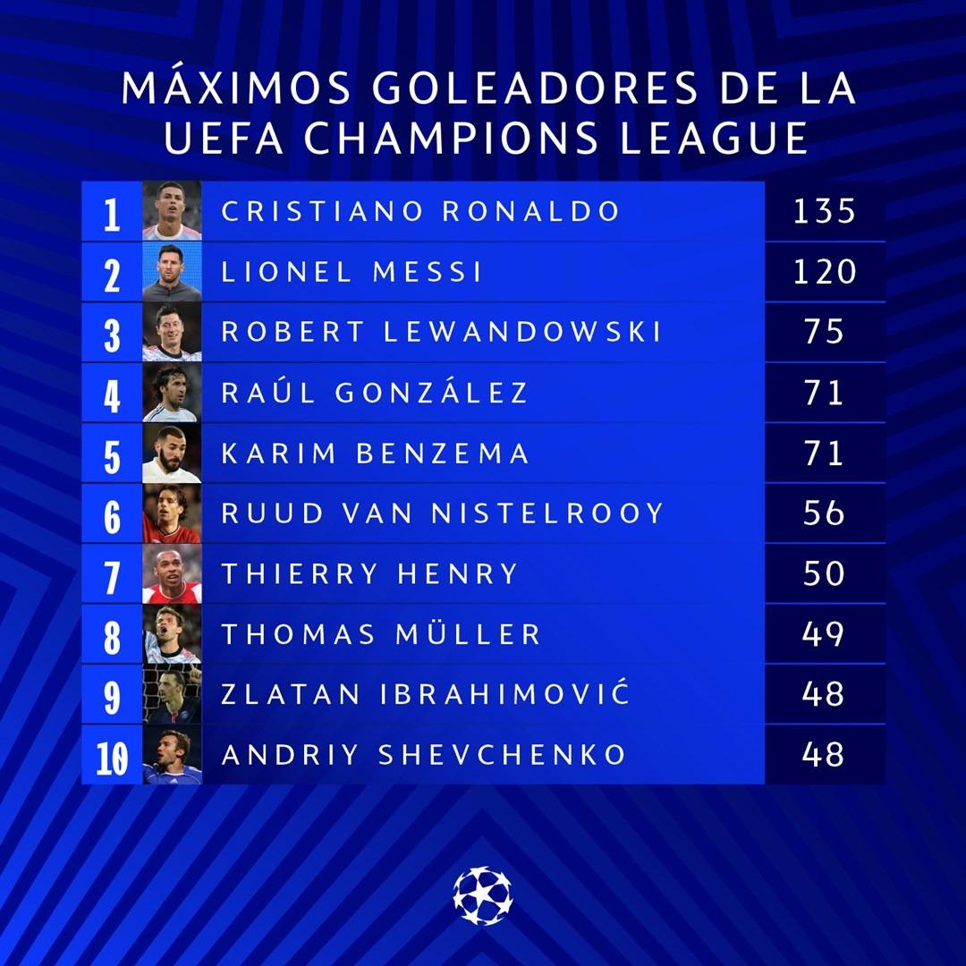 Así marcha la tabla de goleadores históricos de la Champion League | Foto: Gol Perú.