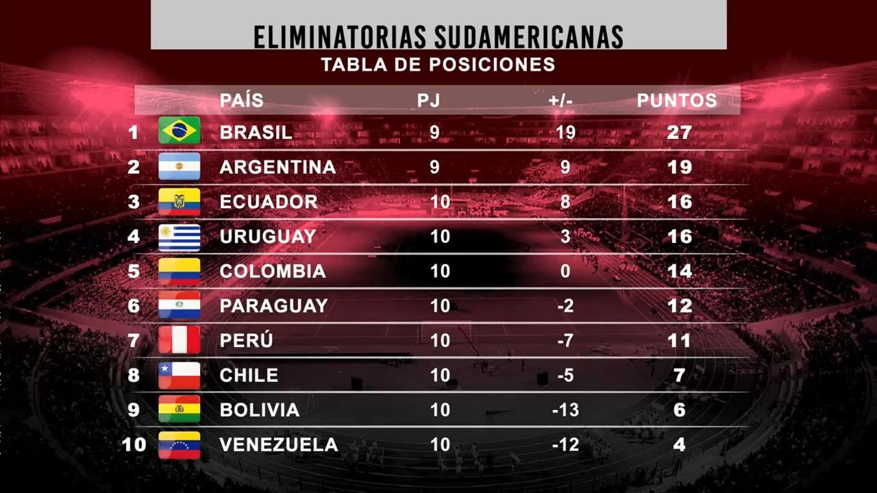 Eliminatorias: Así está la tabla de posiciones tras la victoria de Perú    Canal N